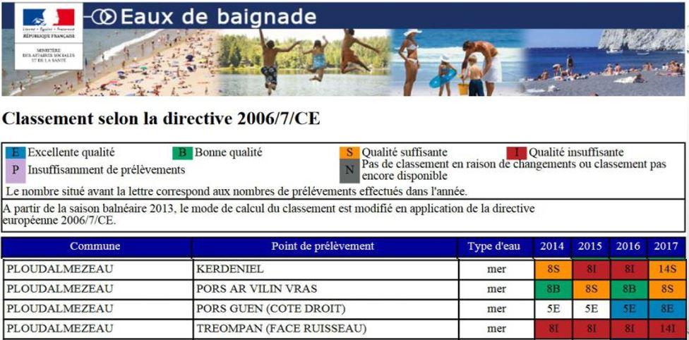 Classement des plages de Ploudalmézeau